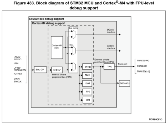 STM32 Archives - EEblog